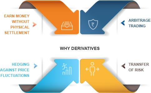 What is the Use of Derivatives By Kotak Securities®