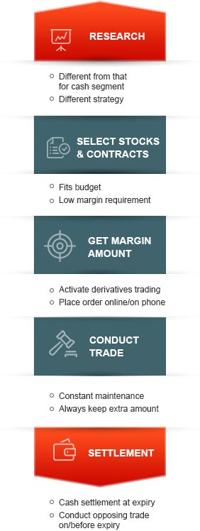 How to Trade in Derivatives Market By Kotak Securities®