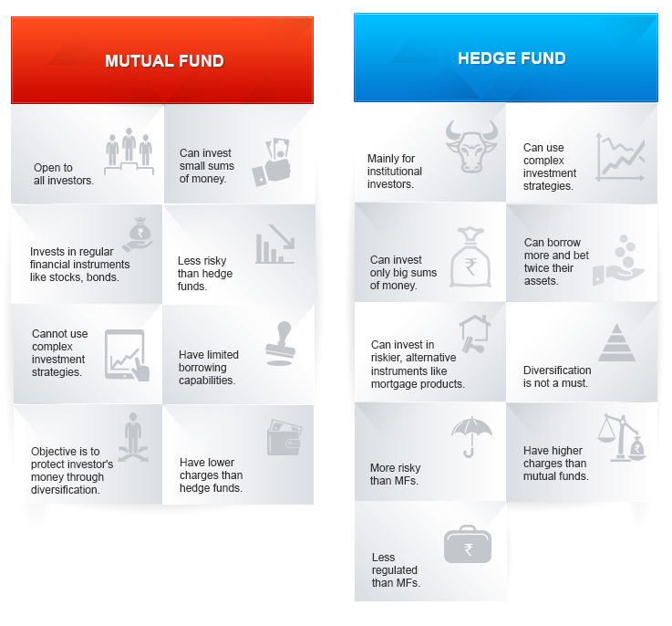 Difference Between Hedge Funds & Mutual Funds By Kotak Securities®