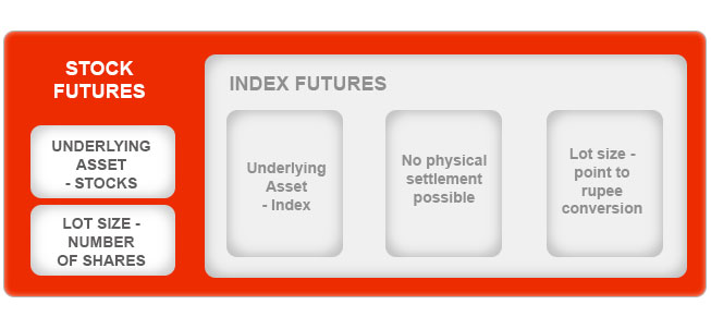 What are Stock Fututres & Index Futures By Kotak Securities®