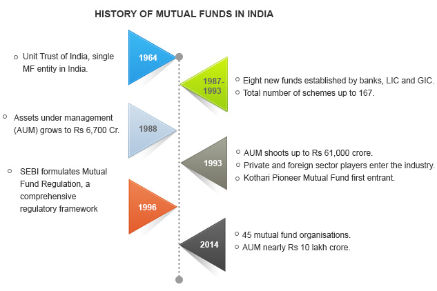 History of Mutual Funds in India By Kotak Securities®