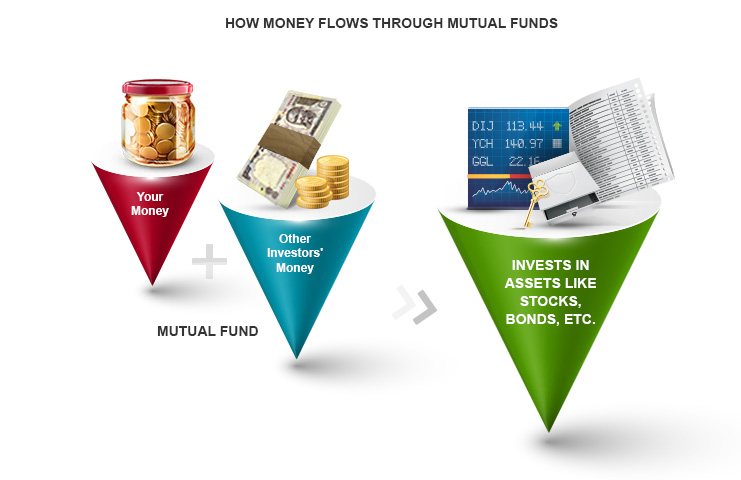 How Mutual Funds Work: How does Money Flow Through Mutual Funds