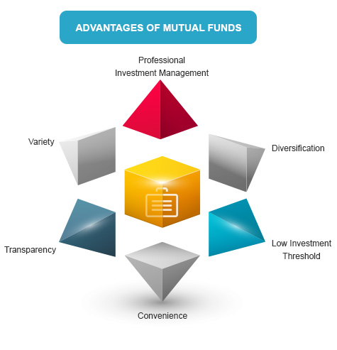 Advantages of Mutual Funds By Kotak Securities®