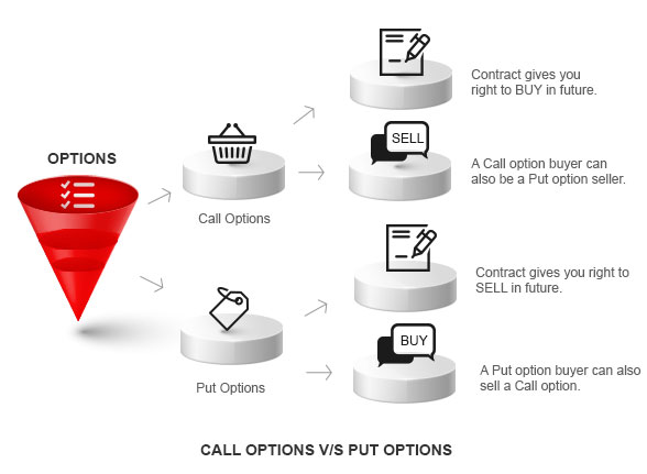What is Options Trading: Call Options Vs Put Options