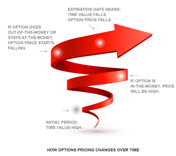 How Options Pricing Changes over Time By Kotak Securities®
