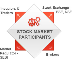 Participants in the Share Market By Kotak Securities®